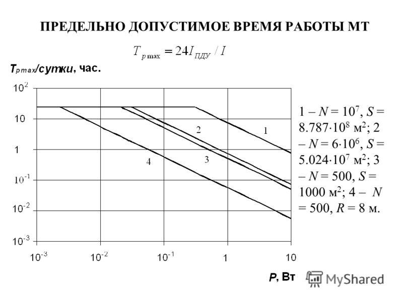 ПРЕДЕЛЬНО ДОПУСТИМОЕ ВРЕМЯ РАБОТЫ МТ 1 – N = 10 7, S = 8.787 10 8 м 2 ; 2 – N = 6 10 6, S = 5.024 10 7 м 2 ; 3 – N = 500, S = 1000 м 2 ; 4 – N = 500, R = 8 м.
