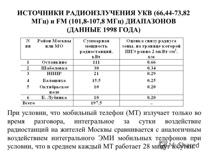 ИСТОЧНИКИ РАДИОИЗЛУЧЕНИЯ УКВ (66,44-73,82 МГц) и FM (101,8-107,8 МГц) ДИАПАЗОНОВ (ДАННЫЕ 1998 ГОДА) При условии, что мобильный телефон (МТ) излучает только во время разговора, интегральное за сутки воздействие радиостанций на жителей Москвы сравнивае