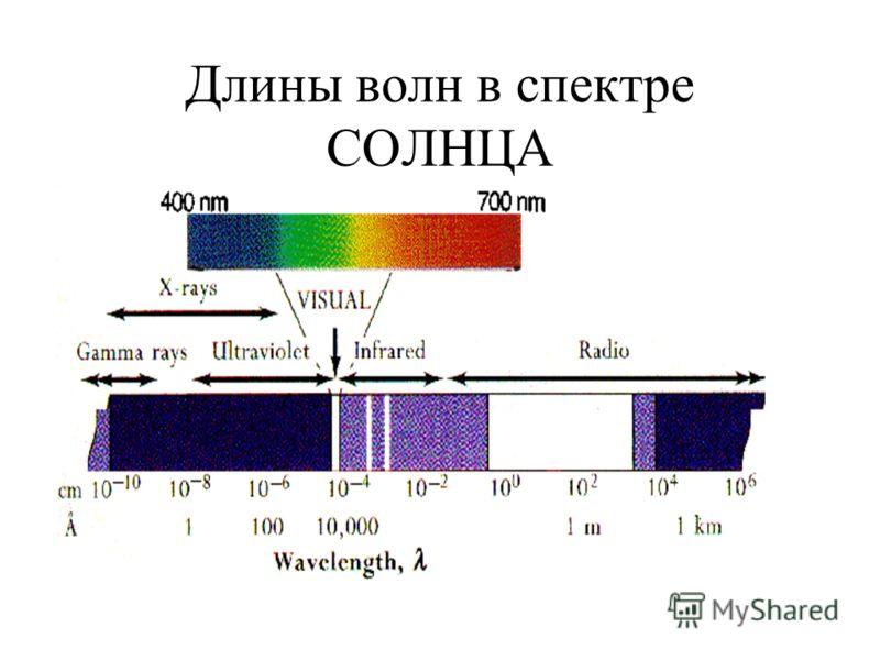 Длины волн в спектре СОЛНЦА