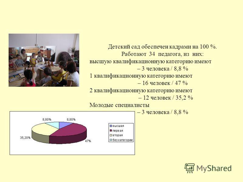Детский сад обеспечен кадрами на 100 %. Работают 34 педагога, из них: высшую квалификационную категорию имеют – 3 человека / 8,8 % 1 квалификационную категорию имеют – 16 человек / 47 % 2 квалификационную категорию имеют – 12 человек / 35,2 % Молодые