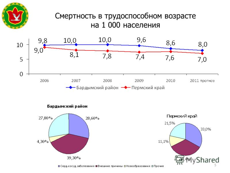 5 Смертность в трудоспособном возрасте на 1 000 населения Герб МР(ГО)