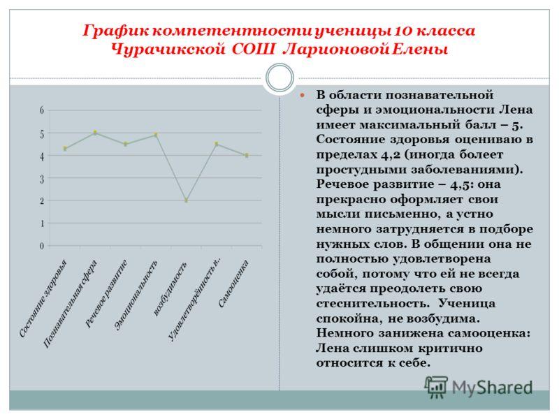 График компетентности ученицы 10 класса Чурачикской СОШ Ларионовой Елены В области познавательной сферы и эмоциональности Лена имеет максимальный балл – 5. Состояние здоровья оцениваю в пределах 4,2 (иногда болеет простудными заболеваниями). Речевое