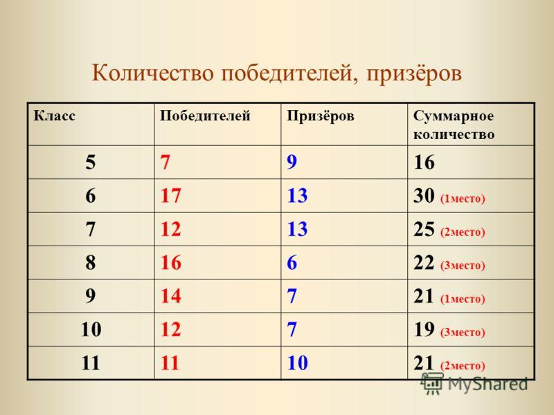 Количество победителей, призёров КлассПобедителейПризёровСуммарное количество 57916 6171330 (1место) 7121325 (2место) 816622 (3место) 914721 (1место) 1012719 (3место) 11 1021 (2место)