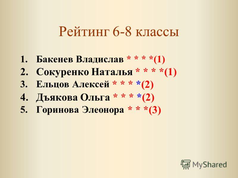 Рейтинг 6-8 классы 1.Бакенев Владислав * * * *(1) 2.Сокуренко Наталья * * * *(1) 3.Ельцов Алексей * * * *(2) 4.Дъякова Ольга * * * *(2) 5.Горинова Элеонора * * *(3)