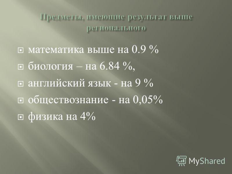 математика выше на 0.9 % биология – на 6.84 %, английский язык - на 9 % обществознание - на 0,05% физика на 4%
