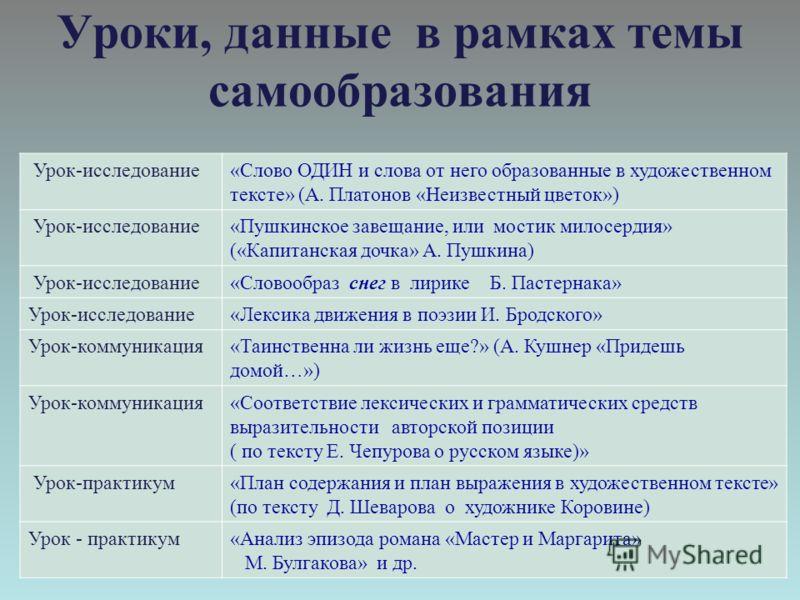 Уроки, данные в рамках темы самообразования Урок-исследование«Слово ОДИН и слова от него образованные в художественном тексте» (А. Платонов «Неизвестный цветок») Урок-исследование«Пушкинское завещание, или мостик милосердия» («Капитанская дочка» А. П