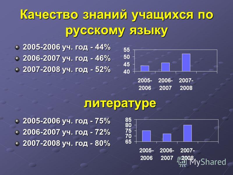 Качество знаний учащихся по русскому языку 2005-2006 уч. год - 44% 2006-2007 уч. год - 46% 2007-2008 уч. год - 52% литературе 2005-2006 уч. год - 75% 2006-2007 уч. год - 72% 2007-2008 уч. год - 80%