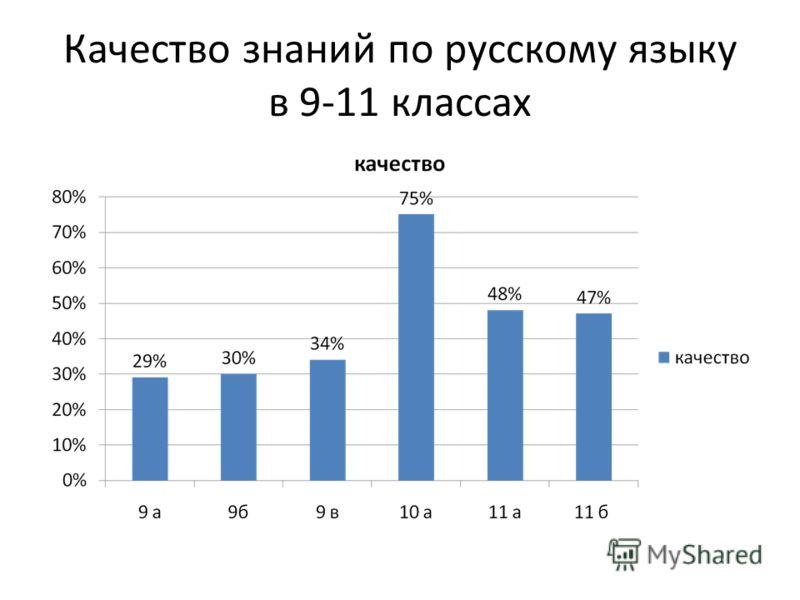 Качество знаний по русскому языку в 9-11 классах