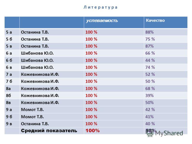 успеваемость Качество 5 аОстанина Т.В. 100 % 88% 5 бОстанина Т.В.100 %75 % 5 вОстанина Т.В.100 %87% 6 аШибанова Ю.О.100 %66 % 6 бШибанова Ю.О.100 %44 % 6 вШибанова Ю.О.100 %74 % 7 аКожевникова И.Ф.100 %52 % 7 бКожевникова И.Ф.100 %50 % 8аКожевникова