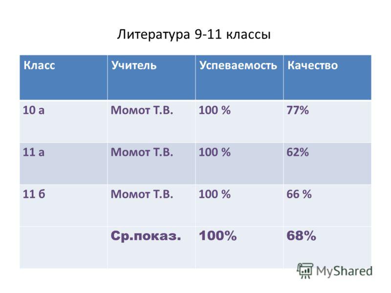 Литература 9-11 классы КлассУчительУспеваемостьКачество 10 аМомот Т.В.100 %77% 11 аМомот Т.В.100 %62% 11 бМомот Т.В.100 %66 % Ср.показ.100%68%