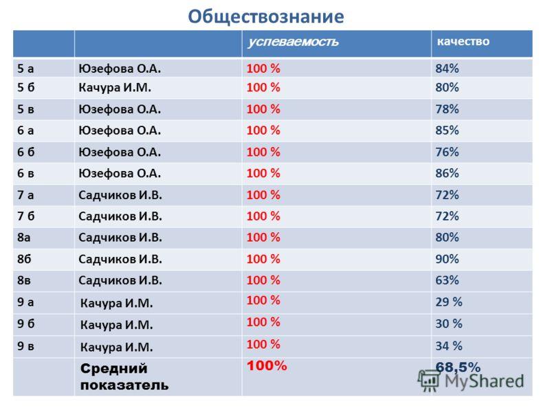 успеваемость качество 5 аЮзефова О.А. 100 % 84% 5 бКачура И.М.100 %80% 5 вЮзефова О.А.100 %78% 6 аЮзефова О.А.100 %85% 6 бЮзефова О.А.100 %76% 6 вЮзефова О.А.100 %86% 7 аСадчиков И.В.100 %72% 7 бСадчиков И.В.100 %72% 8аСадчиков И.В.100 %80% 8бСадчико