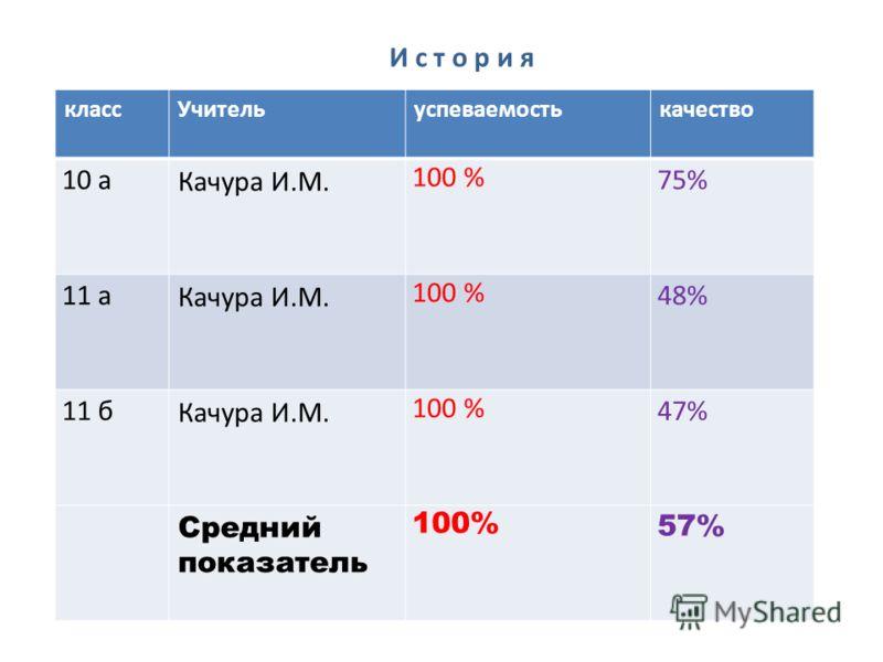 классУчительуспеваемостькачество 10 а Качура И.М. 100 % 75% 11 а Качура И.М. 100 % 48% 11 б Качура И.М. 100 % 47% Средний показатель 100% 57% И с т о р и я