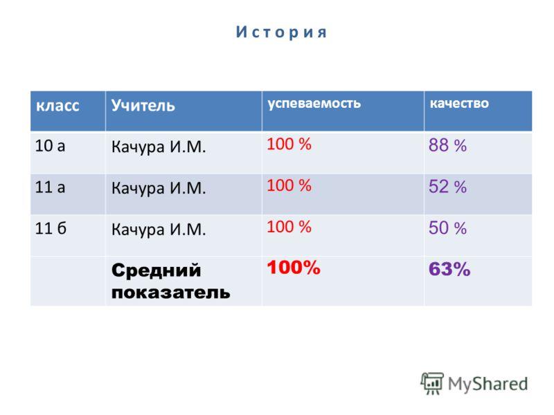 классУчитель успеваемостькачество 10 а Качура И.М. 100 % 88 % 11 а Качура И.М. 100 % 52 % 11 б Качура И.М. 100 % 50 % Средний показатель 100% 63% История