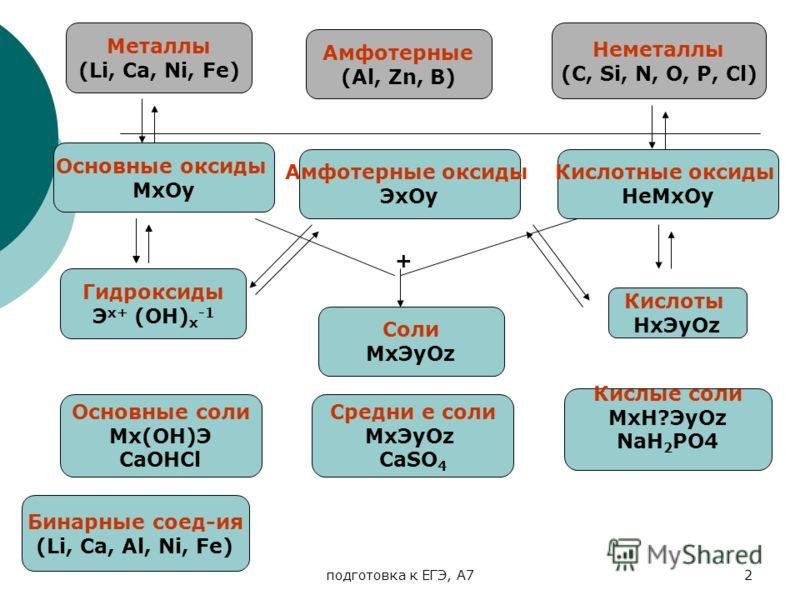 подготовка к ЕГЭ, А72 Металлы (Li, Ca, Ni, Fe) Heметаллы (C, Si, N, O, P, Cl) Бинарные соед-ия (Li, Ca, Al, Ni, Fe) Гидроксиды Э х+ (ОН) х -1 Кислоты НхЭyОz Соли MxЭyОz Амфотерные (Al, Zn, B) Основные оксиды МхОу Кислотные оксиды НеМхОу Амфотерные ок