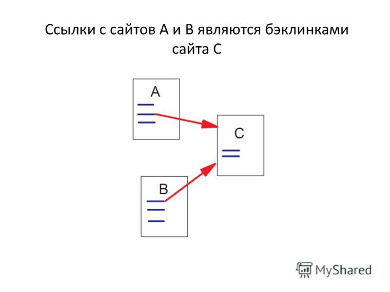 Ссылки с сайтов A и B являются бэклинками сайта С