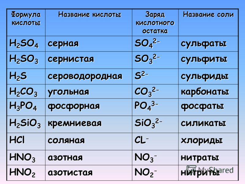 Формула кислоты Название кислоты Название кислоты Заряд кислотного остатка Название соли H 2 SO 4 серная SO 4 2- сульфаты H 2 SO 3 сернистая SO 3 2- сульфиты H2SH2SH2SH2Sсероводородная S 2- сульфиды H 2 CO 3 угольная CO 3 2- карбонаты H 3 PO 4 фосфор
