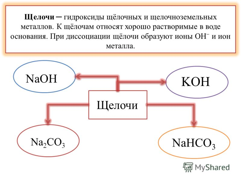 Щелочи гидроксиды щёлочных и щелочноземельных металлов. К щёлочам относят хорошо растворимые в воде основания. При диссоциации щёлочи образуют ионы OH и ион металла. NaHCO 3 Щелочи NaOH KOH Na 2 CO 3