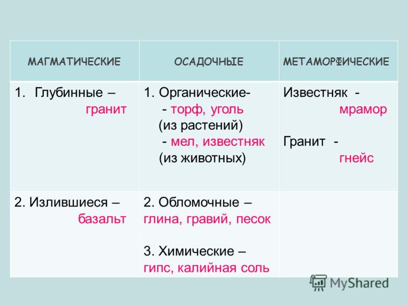 МАГМАТИЧЕСКИЕ ОСАДОЧНЫЕМЕТАМОРФИЧЕСКИЕ 1.Глубинные – гранит 1.Органические- - торф, уголь (из растений) - мел, известняк (из животных) Известняк - мрамор Гранит - гнейс 2. Излившиеся – базальт 2. Обломочные – глина, гравий, песок 3. Химические – гипс