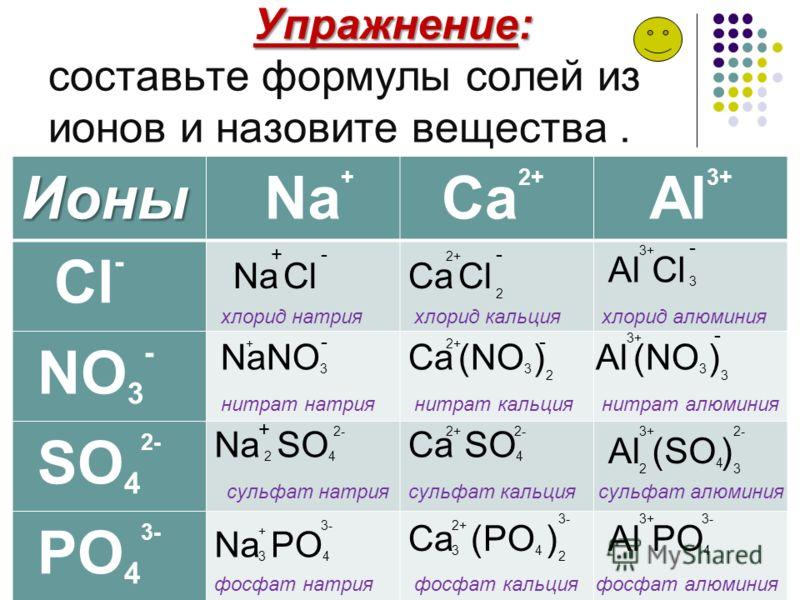 Номенклатура солей (названия).