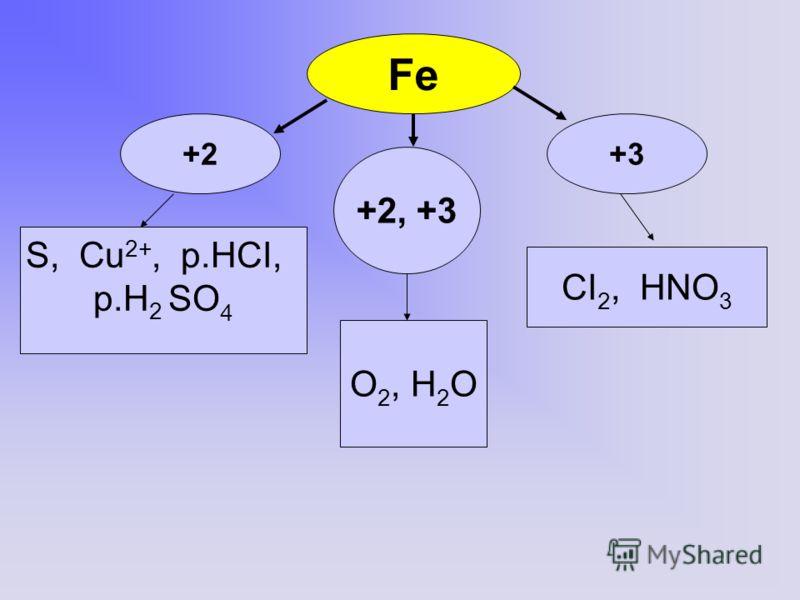 Fe +3+3+2 +2, +3 O 2, H 2 O CI 2, HNO 3 S, Cu 2+, p.HCI, p.H 2 SO 4