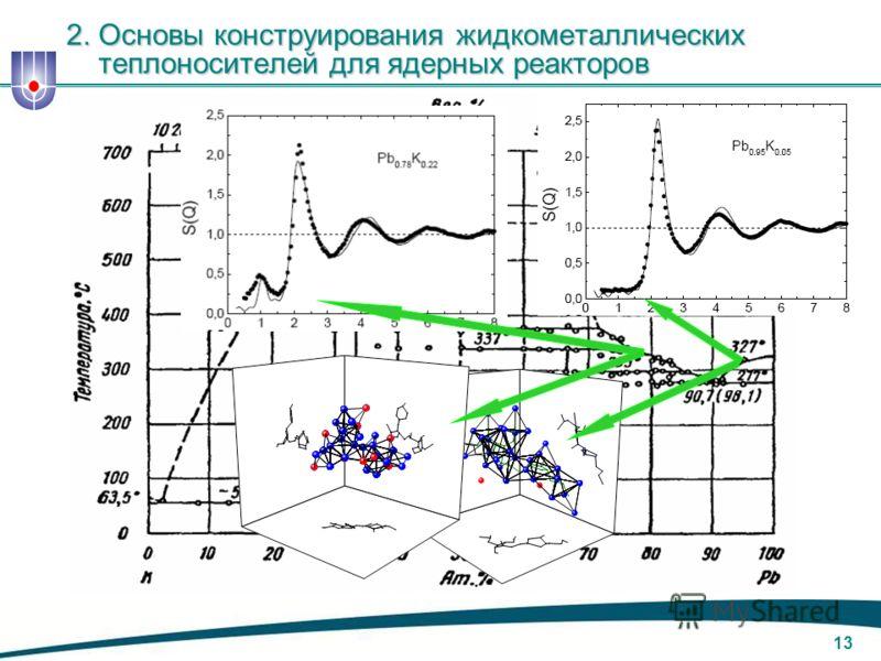 12 Экспериментальные данные (точки) структурного фактора сплавов Pb K сравниваются с результатами их МД моделирования (линии) Novikov A.G. et al, Microscopic structure of Pb-K: neutron-diffraction and molecular-dynamics investigation // Physica B, 20