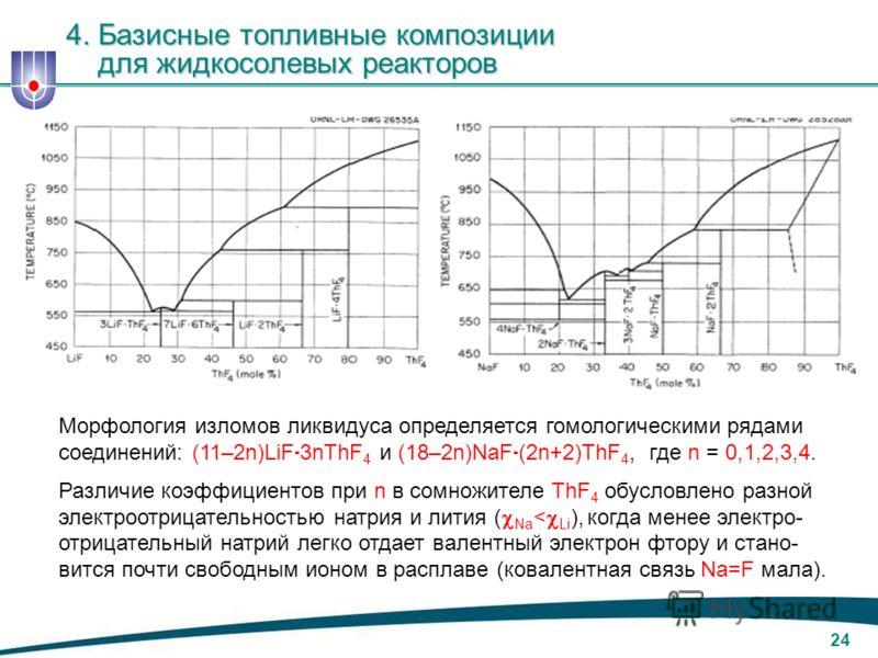 23 4. Базисные топливные композиции для жидкосолевых реакторов Жидкие фториды строятся в ряд усиления ковалентной связи, MeF: Усиление ковалентной связи, MeF, в жидких фторидах KF NaF LiF ThF 4 UF 4 ZrF 4 BeF 2, В соответствии с ростом электроотрицат