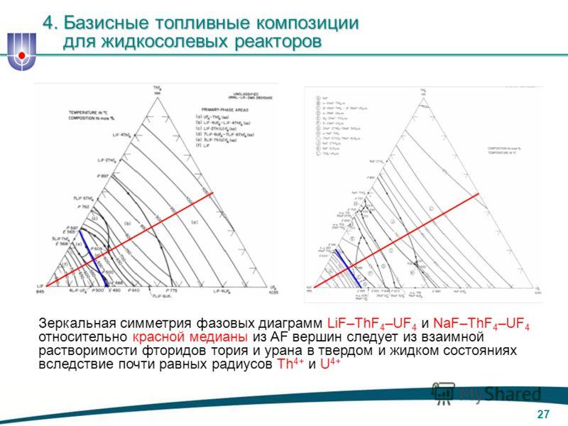 26 Проекции изотерм ликвидуса KF–NaF–LiF имеет эвтектические изломы, разбивая треугольник состава системы на области, где из раствора выпадают только чистые фториды. Зеркальная симметрия фазовой диаграм- мы по вертикали из NaF в отсутствие фторидных