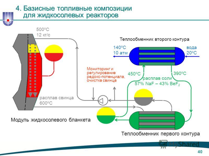 39 Слой расплава соли Экран из расплава металла Струи свинца Газовый объём Жидкосолевой бланкет набирается из 12 изолированных модулей 4. Базисные топливные композиции для жидкосолевых реакторов