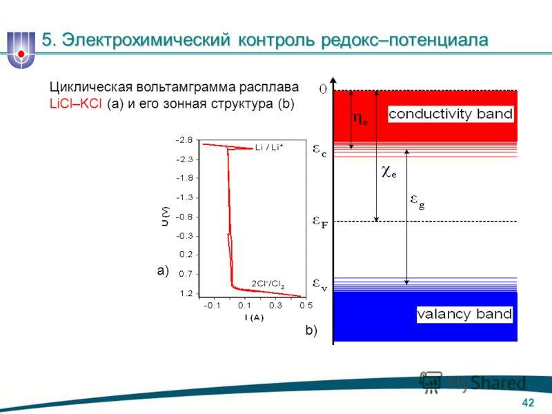 41 5. Электрохимический контроль редокс–потенциала а) b) Зонная структура разрешенных энергетических состояний электронов в твердых (а) и расплавленных (b) солях, например, LiF.