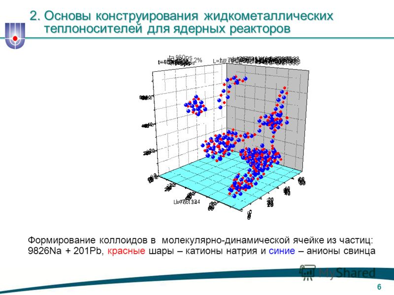 5 Синтез – это путь большинства инноваций в природе С. Тидмур С. Тидмур M. Povey, Characterizing nano and micro systems, International Dairy Journal, 14 (2006) 1. Введение