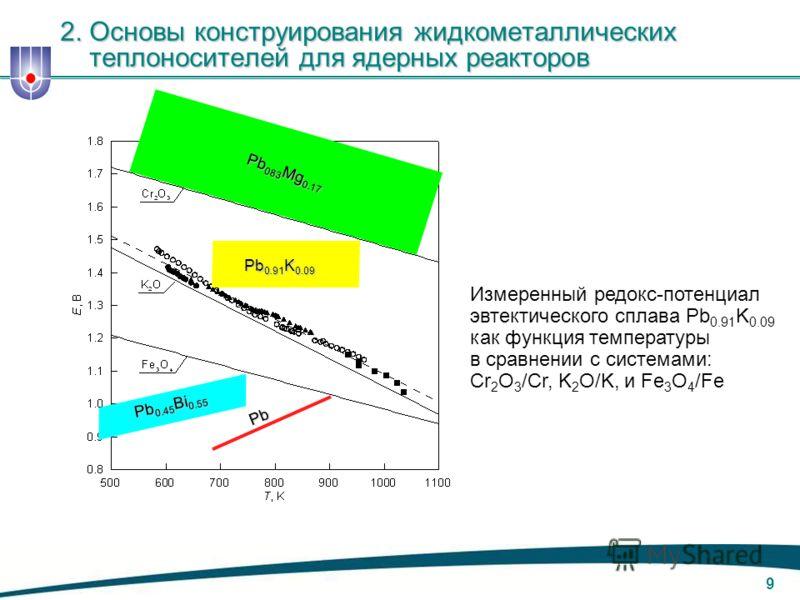 8 Поля активности кислорода в неизотермическом свинцовом контуре 2. Основы конструирования жидкометаллических теплоносителей для ядерных реакторов