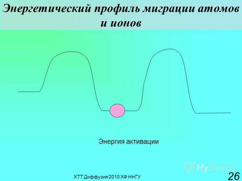ХТТ Диффузия 2010 ХФ ННГУ 26 Энергетический профиль миграции атомов и ионов Энергия активации