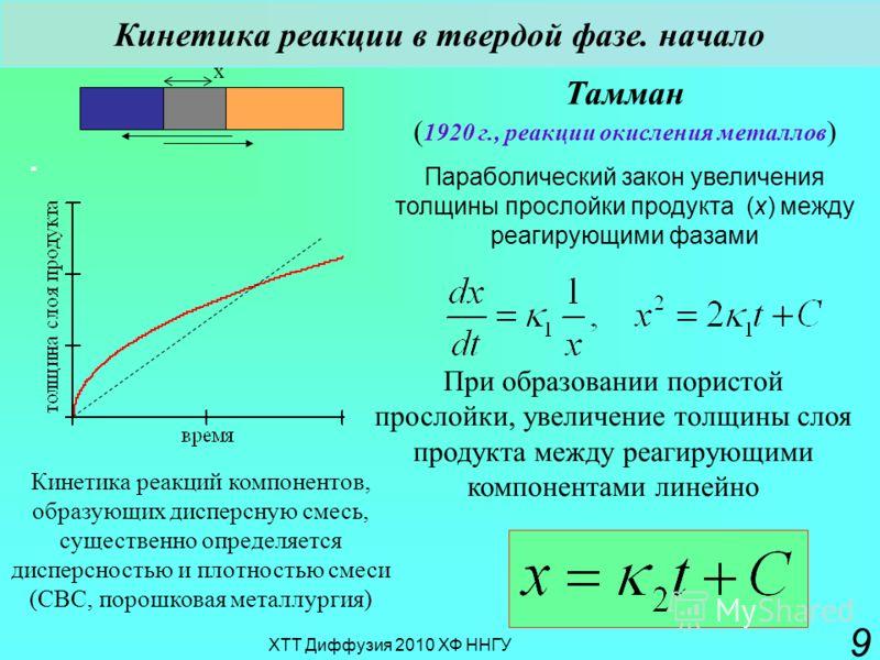 ХТТ Диффузия 2010 ХФ ННГУ 9 Кинетика реакции в твердой фазе. начало Тамман ( 1920 г., реакции окисления металлов ) Параболический закон увеличения толщины прослойки продукта (х) между реагирующими фазами x При образовании пористой прослойки, увеличен