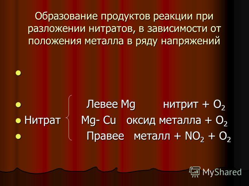 Образование продуктов реакции при разложении нитратов, в зависимости от положения металла в ряду напряжений Левее Mg нитрит + О 2 Левее Mg нитрит + О 2 Нитрат Mg- Cu оксид металла + О 2 Нитрат Mg- Cu оксид металла + О 2 Правее металл + NO 2 + O 2 Пра