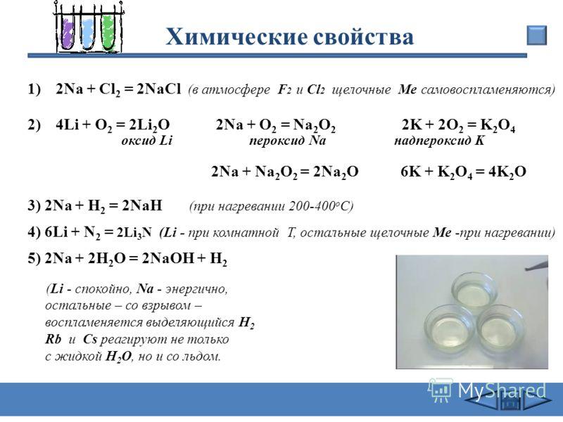 Химические свойства Щелочные металлы с НеМе +Г2+Г2 MeГ +O 2 Li 2 O, Na 2 O 2, К2О4 +H 2 МеH+ N 2 Me 3 N со сложными веществами +H 2 O (бурно) МеOH +H 2 + к-ты (р- ры) МеОН+H 2