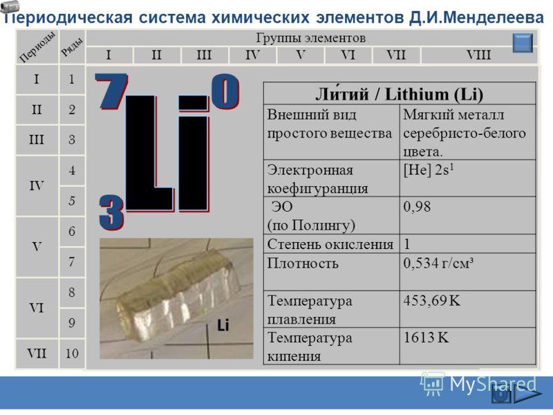Группы элементов IIIIIIVIIIIVVVIVII II I III VII VI V IV 2 1 3 4 5 6 7 10 Li Литий 3 6,939 Периоды Ряды K Калий 19 39.102 Na Натрий 11 22,9898 Rb Рубидий 37 85.47 Cs Цезий 55 132.905 Fr Франций 87 [223] 9 8 Щелочные металлы Периодическая система хими