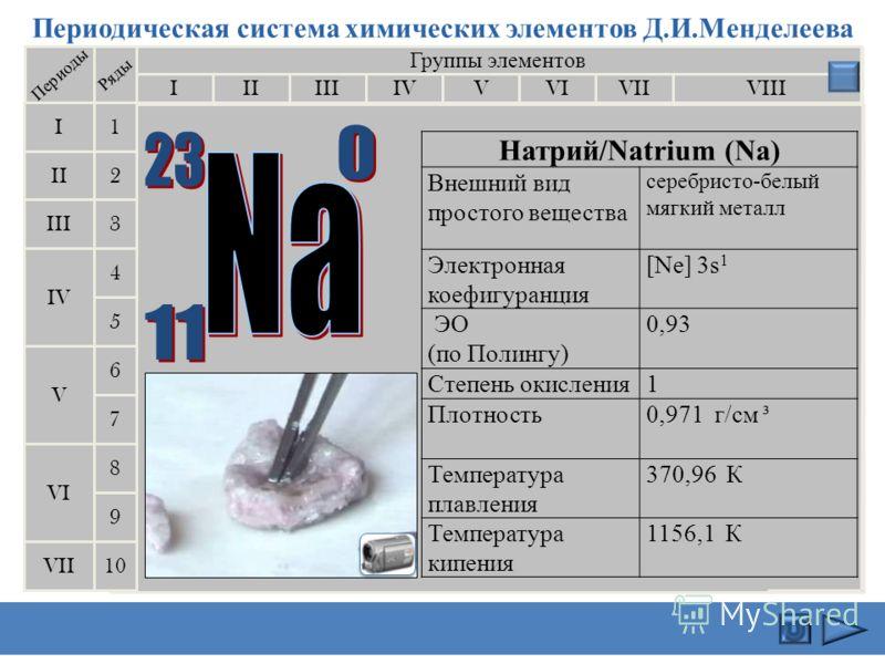 Периодическая система химических элементов Д.И.Менделеева Группы элементов IIIIIIVIIIIVVVIVII II I III VII VI V IV 2 1 3 4 5 6 7 Периоды Ряды 9 8 10 Ли́тий / Lithium (Li) Внешний вид простого вещества Мягкий металл серебристо-белого цвета. Электронна