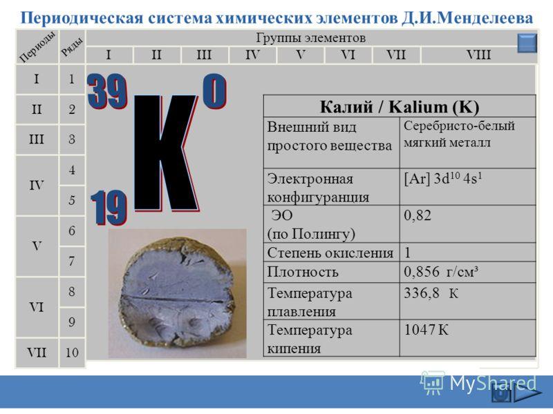 Периодическая система химических элементов Д.И.Менделеева Группы элементов IIIIIIVIIIIVVVIVII II I III VII VI V IV 2 1 3 4 5 6 7 Периоды Ряды 9 8 10 Натрий/Natrium (Na) Внешний вид простого вещества серебристо-белый мягкий металл Электронная коефигур