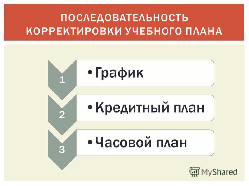 ПОСЛЕДОВАТЕЛЬНОСТЬ КОРРЕКТИРОВКИ УЧЕБНОГО ПЛАНА 1 График 2 Кредитный план 3 Часовой план