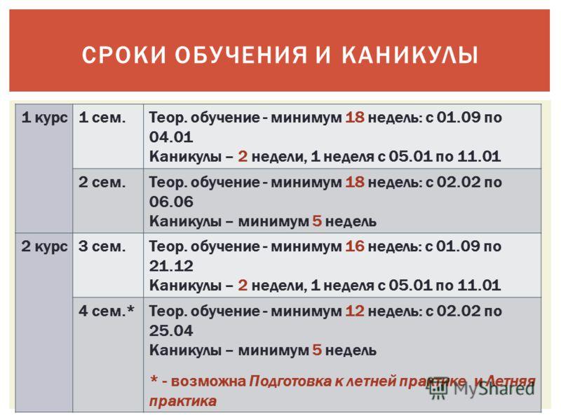 СРОКИ ОБУЧЕНИЯ И КАНИКУЛЫ 1 курс1 сем.Теор. обучение - минимум 18 недель: с 01.09 по 04.01 Каникулы – 2 недели, 1 неделя с 05.01 по 11.01 2 сем.Теор. обучение - минимум 18 недель: с 02.02 по 06.06 Каникулы – минимум 5 недель 2 курс3 сем.Теор. обучени