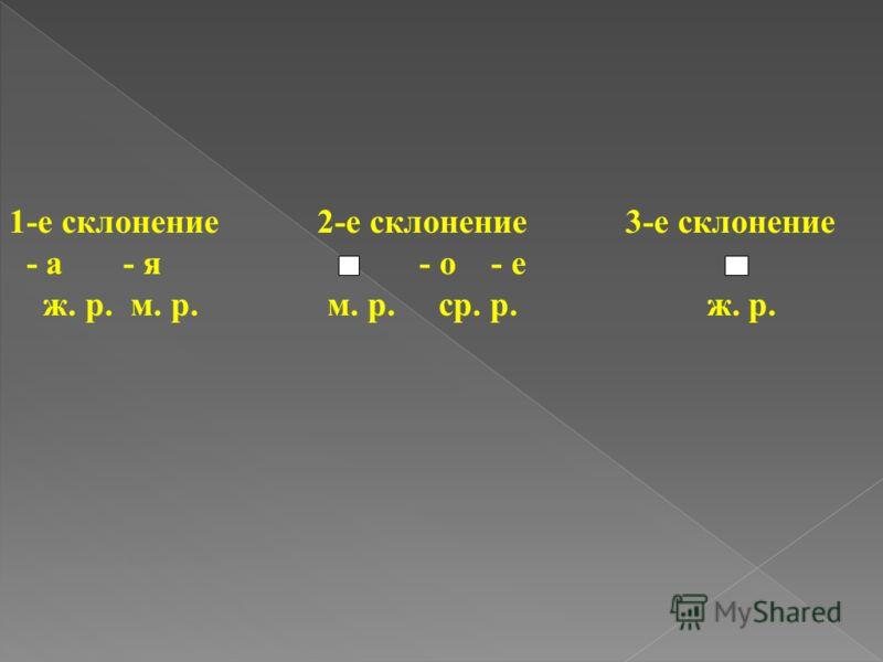 1-е склонение 2-е склонение 3-е склонение - а - я - о - е ж. р. м. р. м. р. ср. р. ж. р.