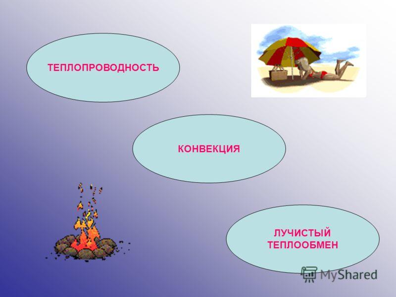 ТЕПЛОПРОВОДНОСТЬ КОНВЕКЦИЯ ЛУЧИСТЫЙ ТЕПЛООБМЕН