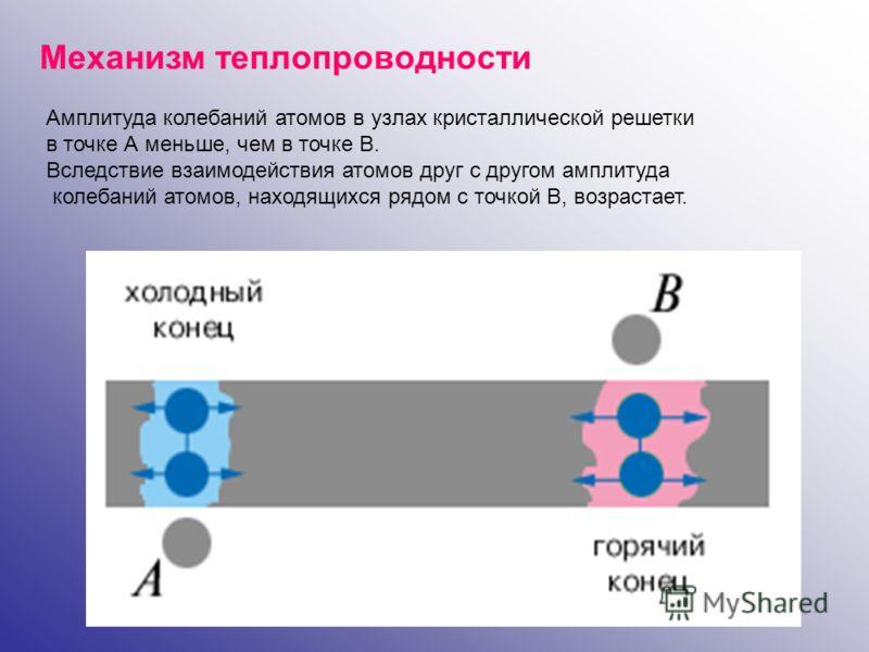 Механизм теплопроводности Амплитуда колебаний атомов в узлах кристаллической решетки в точке А меньше, чем в точке В. Вследствие взаимодействия атомов друг с другом амплитуда колебаний атомов, находящихся рядом с точкой В, возрастает.