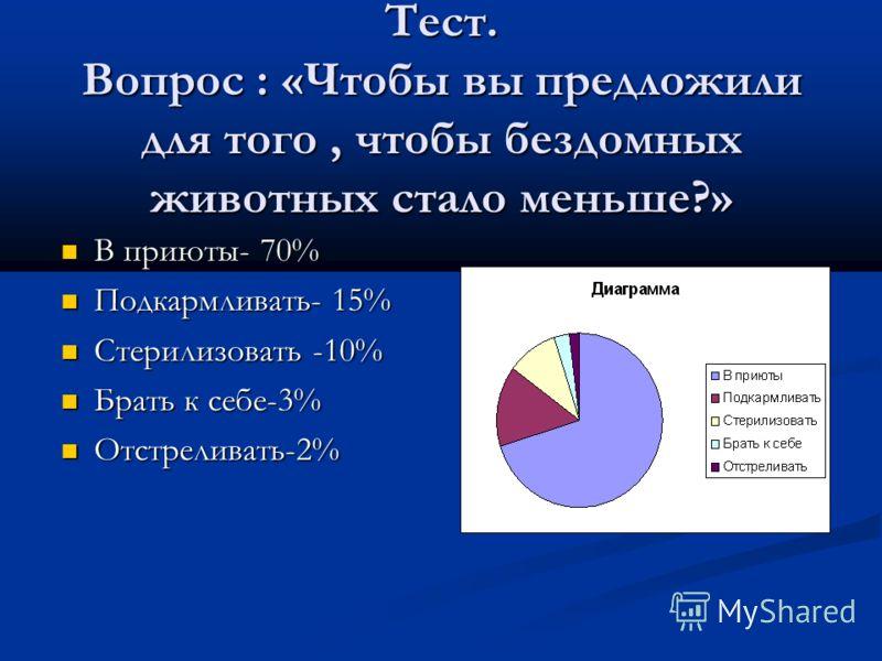 Тест. Вопрос : «Чтобы вы предложили для того, чтобы бездомных животных стало меньше?» В приюты- 70% В приюты- 70% Подкармливать- 15% Подкармливать- 15% Стерилизовать -10% Стерилизовать -10% Брать к себе-3% Брать к себе-3% Отстреливать-2% Отстреливать