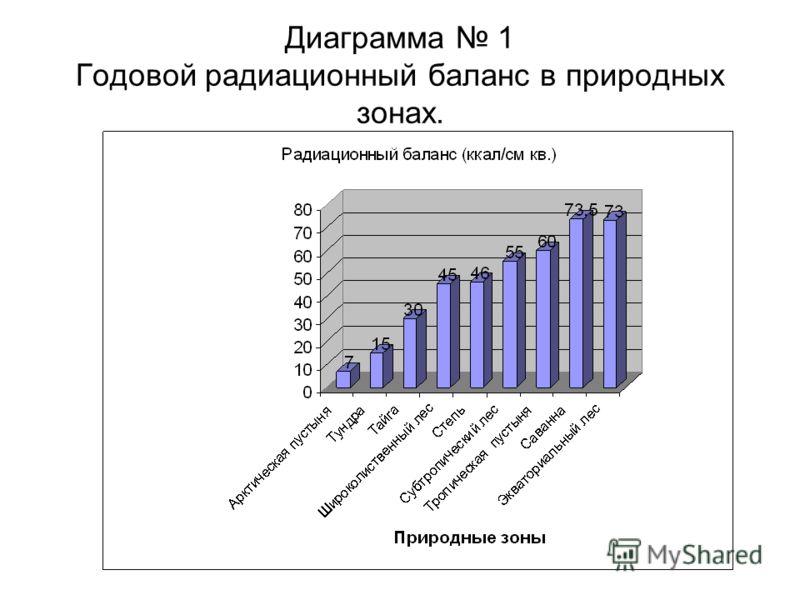 Диаграмма 1 Годовой радиационный баланс в природных зонах.