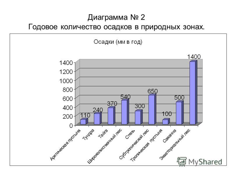 Диаграмма 2 Годовое количество осадков в природных зонах.