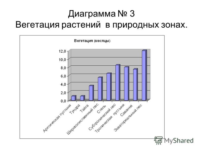 Диаграмма 3 Вегетация растений в природных зонах.