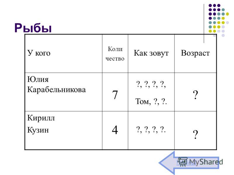 Рыбы У кого Коли чество Как зовутВозраст Юлия Карабельникова 7 ?, ?, ?, ?, Том, ?, ?. ? Кирилл Кузин 4 ?, ?, ?, ?. ? НАЗАД