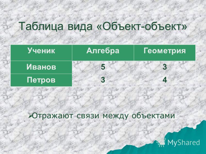 Таблица вида «Объект-объект» УченикАлгебраГеометрия Иванов53 Петров34 Отражают связи между объектами