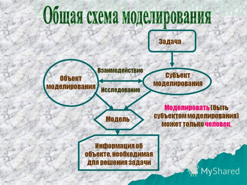 Задача Субъект моделирования Объект моделирования Модель Информация об объекте, необходимая для решения задачи Исследование Взаимодействие Моделировать (быть субъектом моделирования) может только человек.